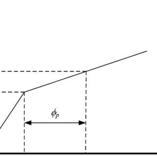 (PDF) PLASTIC HINGE SETTING FOR NONLINEAR PUSHOVER