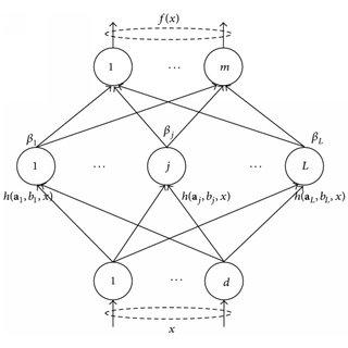 Single hidden layer feedforward neural network (SLFN