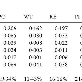 (PDF) Predictors of occupational burnout among nurses: A