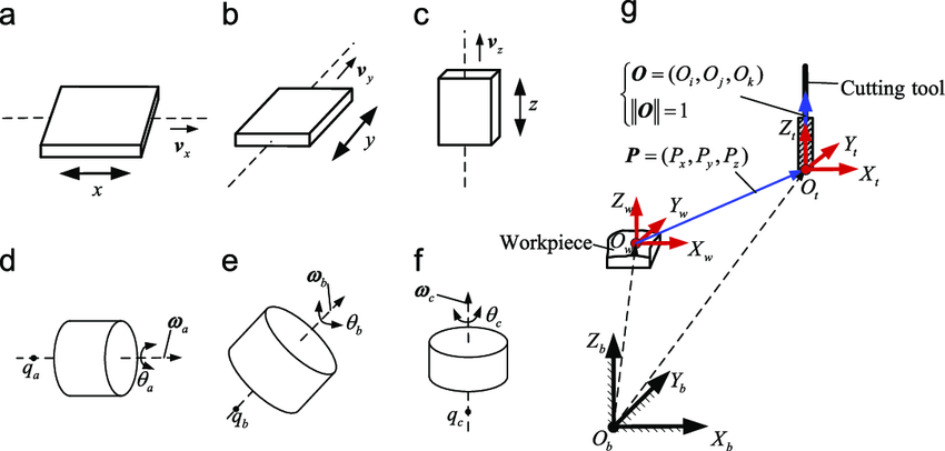 Basic kinematic elements of five-axis machine tools: (a