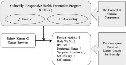Conceptual framework of the study. Abbreviations: BMI