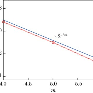 Plots of the hwcm and exact y(x) solutions of Problem 5.5