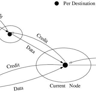1: Comparison of Datagram and Virtual Circuit Networks