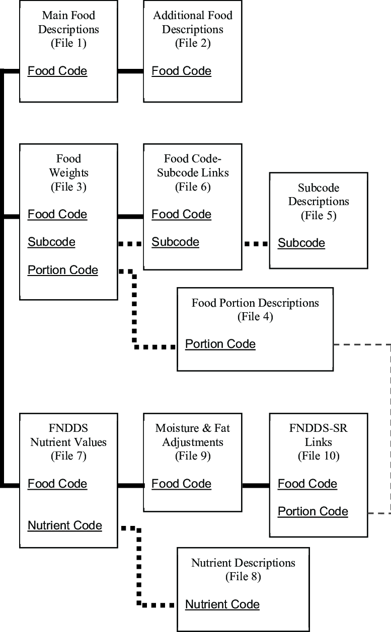 hight resolution of diagram of usda food and nutrient database for dietary studies files and interrelationships file number in
