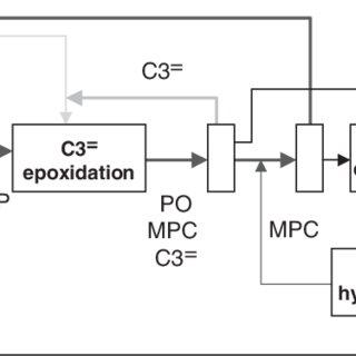 (PDF) Propylene Epoxidation via Shell's SMPO Process