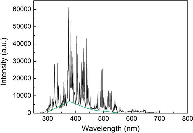 Plasma spectroscopy in long wavelength bands during fiber