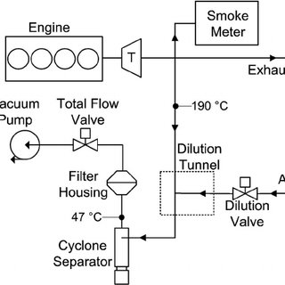 (PDF) Comparison of Filter Smoke Number and Elemental