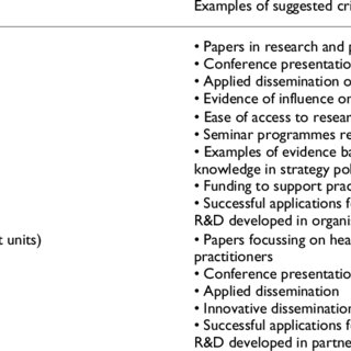 (PDF) A framework to evaluate research capacity building