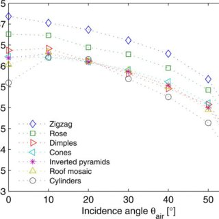 (PDF) Comparison of periodic light-trapping structures in