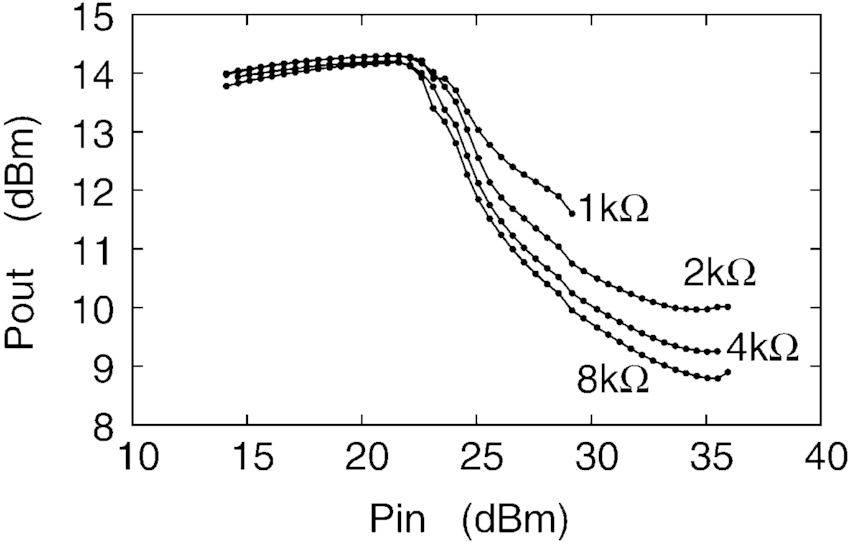Output power of LNA as a function of available input power