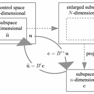 (PDF) Optimal control theory with arbitrary superpositions