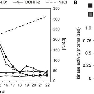 (PDF) CK1δ in lymphoma: gene expression and mutation