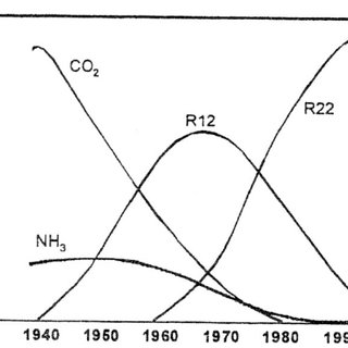 Saturated vapour pressure versus temperature for some