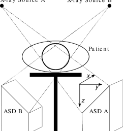 schematic illustration of the cyberknife setup and coordinate system the two asds are mounted perpendicular [ 850 x 939 Pixel ]