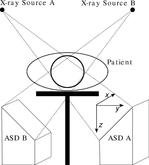small resolution of schematic illustration of the cyberknife setup and coordinate system the two asds are mounted perpendicular