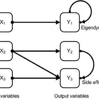 (PDF) Dynamic Problem Solving: A New Assessment Perspective
