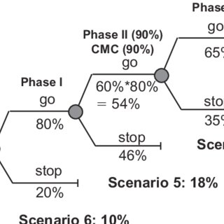 Example of a decision tree for a clinical development