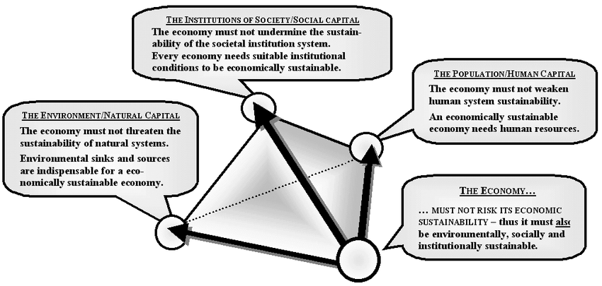 The sustainability interlinkages of the economic system