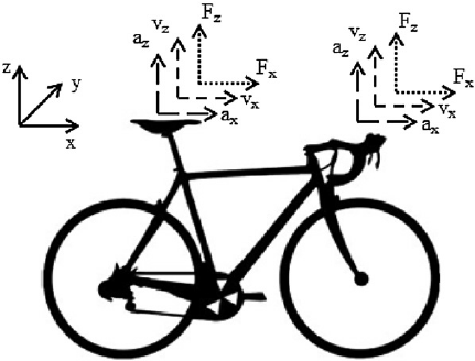 Position of bicycle sensor instrumentation and