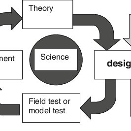 (PDF) Design in science: Extending the landscape ecology
