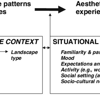 (PDF) The shared landscape: What does aesthetics have to