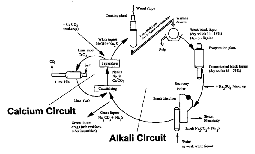 Recovery cycles of chemicals for a kraft mill. Source