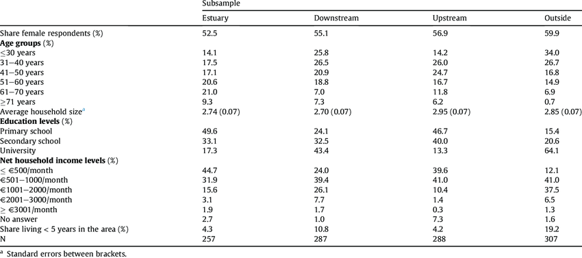 Socio-demographic characteristics of the respondents in