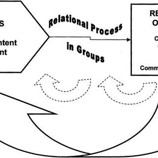 Bales' Interaction Process Analysis Functional Codes