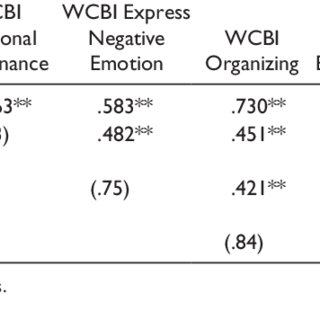 (PDF) Investigating Verbal Workplace Communication Behaviors