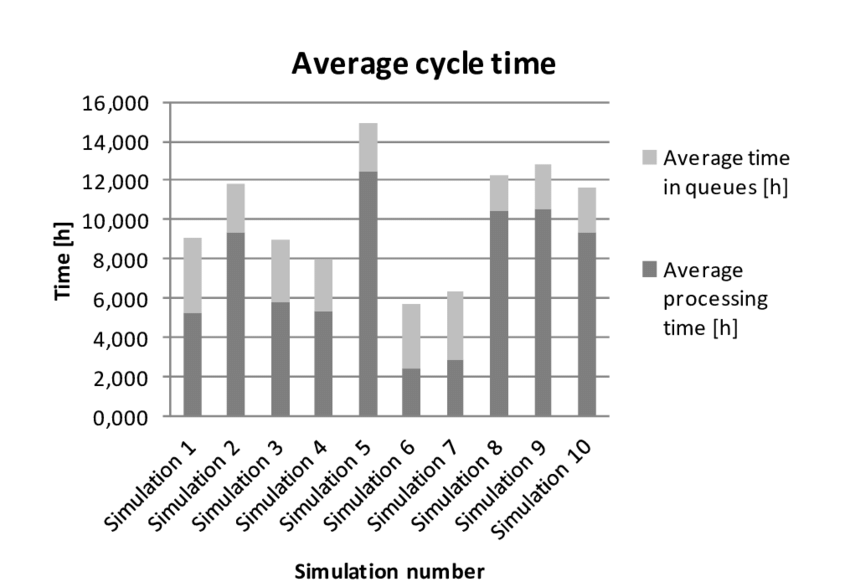 The share of time in queues and processing time in the
