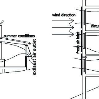 (PDF) Tendencies in contemporary architectural design of