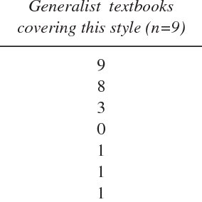 (PDF) How Technical Communication Textbooks Fail