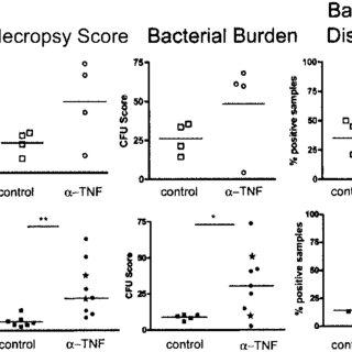 (PDF) Tumor necrosis factor neutralization results in