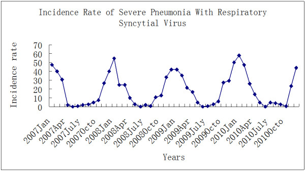 Seasonality of RSV-associated severe/very severe pneumonia