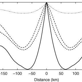 Representativity error standard deviation with model level