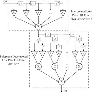 Detailed block diagram of both the interpolated low-pass