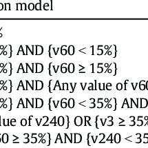 (PDF) Two Novel Prediction Models Improve Predictions of