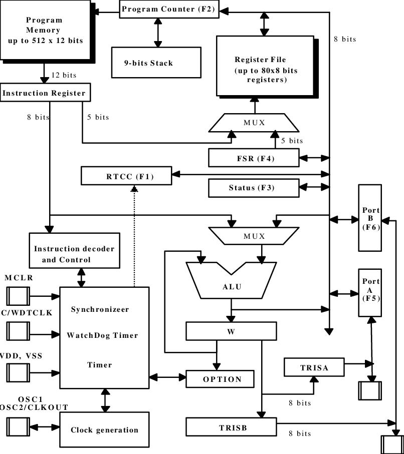 Block diagram of the basic processor core architecture