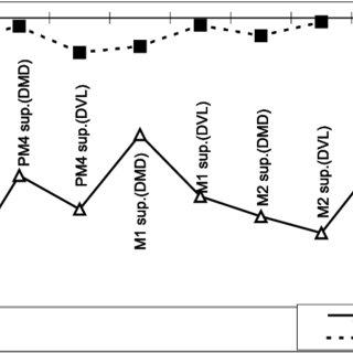 (PDF) Estudo arqueozoológico dos Carnívoros do povoado pré