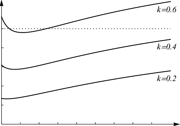 Critical discount factor as a function of the number of