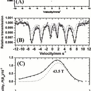 UV-Vis absorbance spectra of the materials. Kubelka–Munk