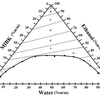 Lines of contour of surface for the water-ethanol-MIBK