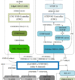 flowchart of the implemented modules for using g code and step nc in download scientific diagram [ 850 x 1156 Pixel ]