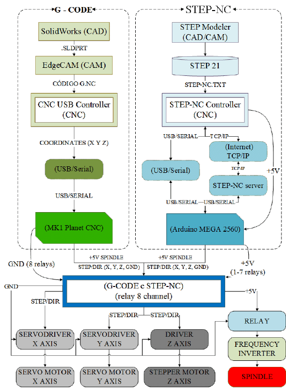 hight resolution of flowchart of the implemented modules for using g code and step nc in download scientific diagram