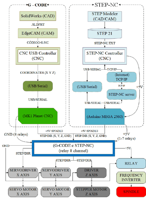 small resolution of flowchart of the implemented modules for using g code and step nc in download scientific diagram