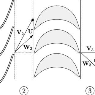 (PDF) Aerodynamic optimization of impulse turbine rotor