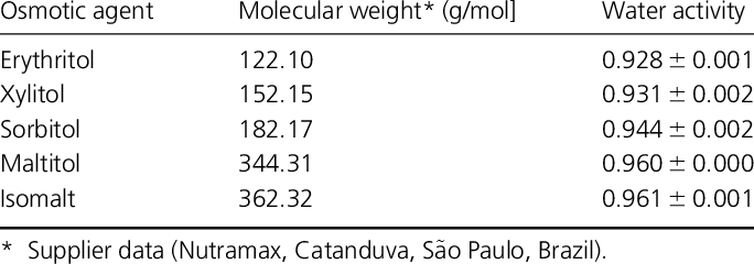 MOLECULAR WEIGHT OF POLYOLS AND WATER ACTIVITY OF POLYOL