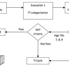 (PDF) A Technology Transfer Framework: A Case Study from
