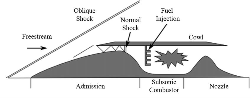 Schematics of ramjet engine. (CURRAN et al., 2003