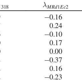 Stress-blocks of compressed concrete: (a) parabolic